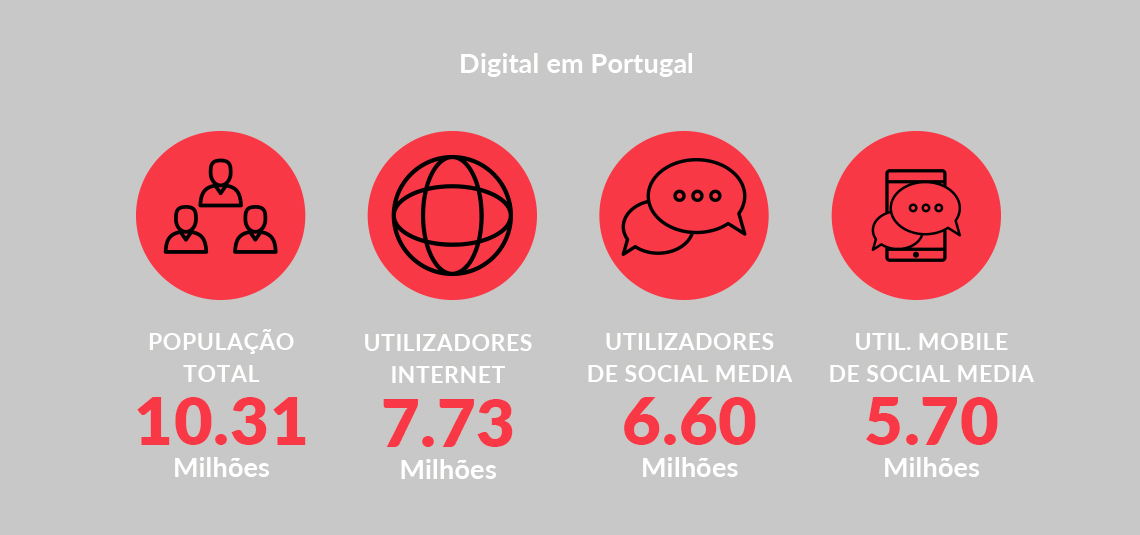 The Portuguese and the social networks